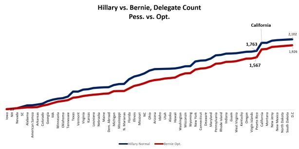 Hillary vs Bernie PessOpt